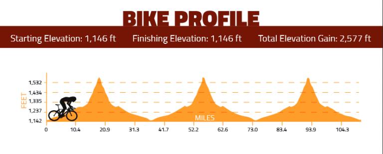 im-az-bike-course